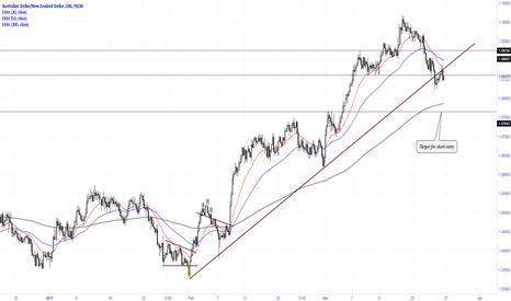 AUDNZD: Breaking of up trendline
