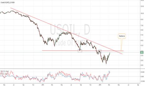 USOIL: USOIL still long term bearish below $38 handle