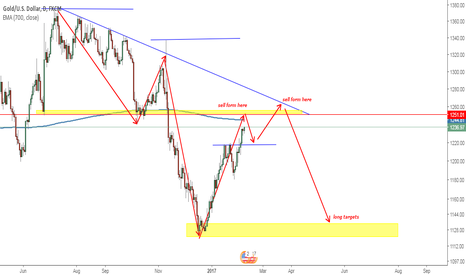 XAUUSD: GOLD daily bullish trend still ahead wait for sell