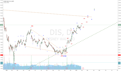 DIS: DIS-Wave 5 up (Potentially 13 wave, minimum 9 wave, currently