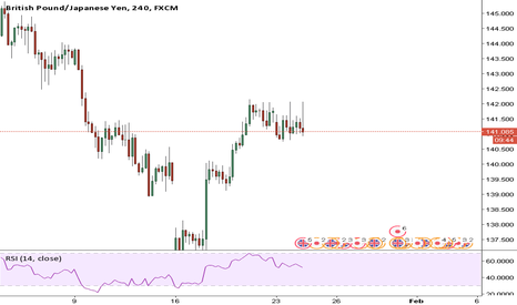 GBPJPY: GBPJPY waiting for direction
