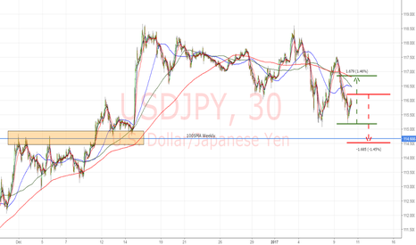 USDJPY: USDJPY 30m . . . BULLS and BEARS testing each other