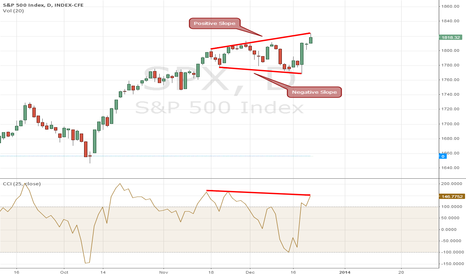 SPX: Symmetrical Broadening Wedge on SPX