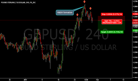 GBPUSD: GBPUSD H&SH FORMATION    SELL OPPORTUNITY!