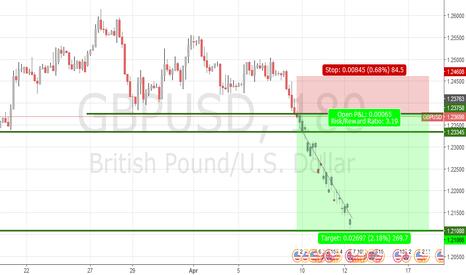 GBPUSD: possible short