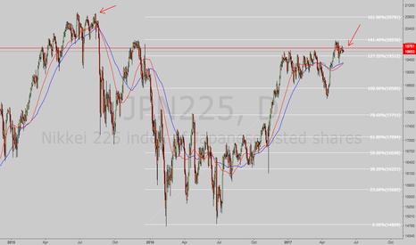 JPN225: short Nikkei JPN225