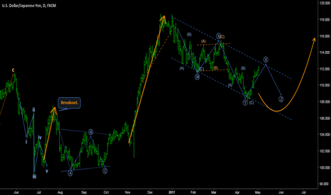 USDJPY: USDJPY - FIVE WAVES CONSOLIDATION IDEA.