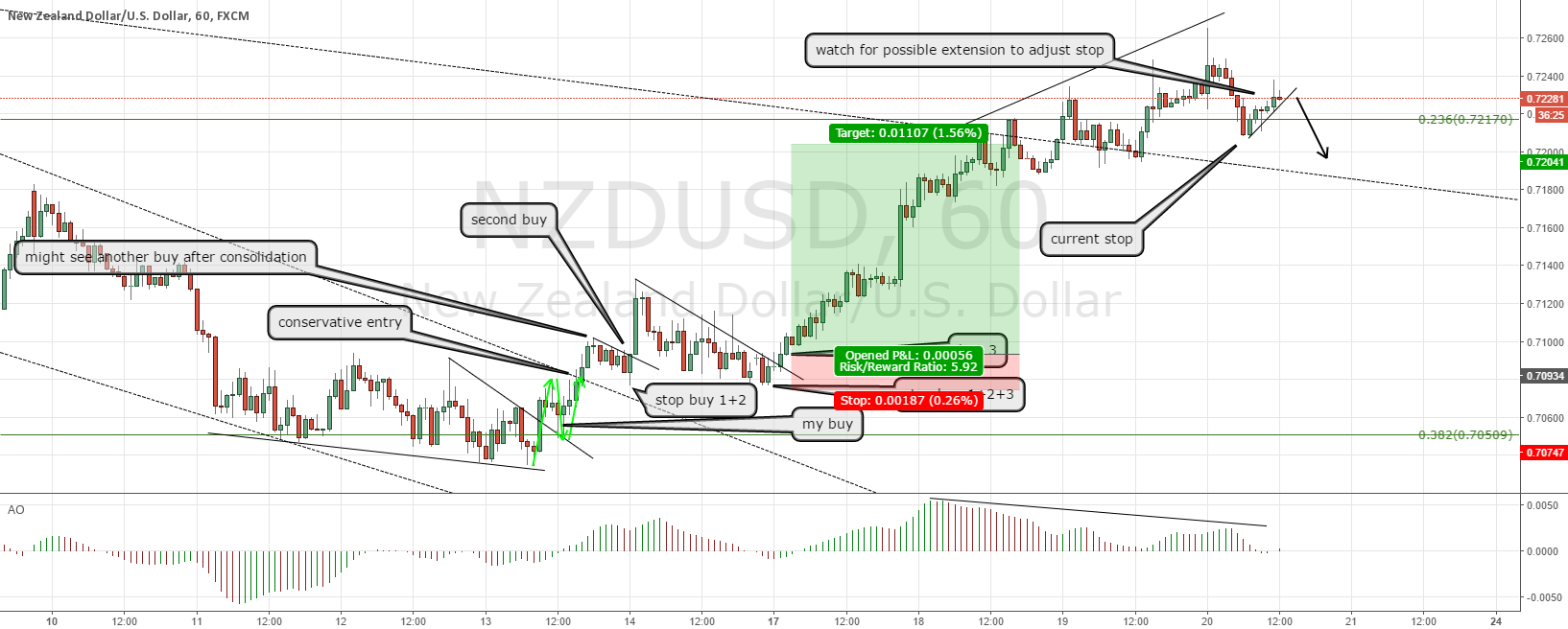 NZDUSD update and a lot of profit