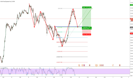 GBPJPY: nice long harmonic setup with structure conclusion