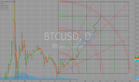 BTCUSD: Price Prediction