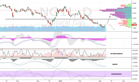 NG1!: Long Nat Gas idea