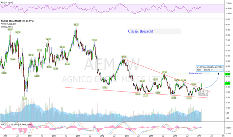 AEM: Recent Bottom Triangle failed but regained momentum