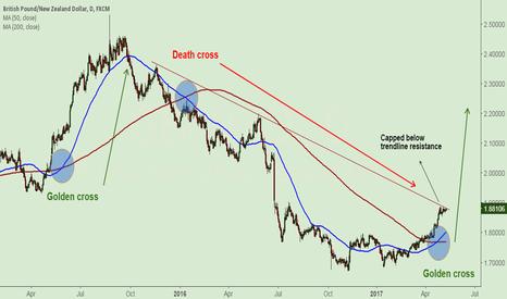 GBPNZD: GBP/NZD long-term buy setup