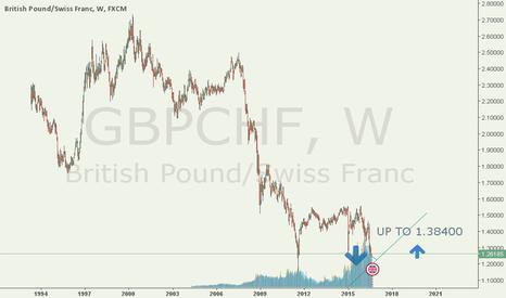 GBPCHF: GBPUSD