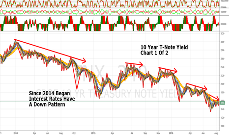 TNX: Summer Doldrums: 10 Year T-Note Yield: A Clue For Your Trades