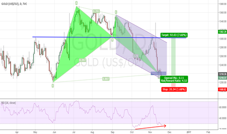 GOLD: Could there be a relief rally on the GOLD ?