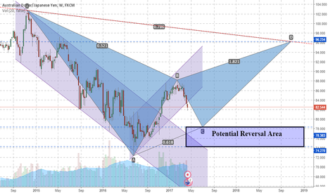 AUDJPY: AUDJPY Weekly outlook of a Harmonic Pattern in formation.