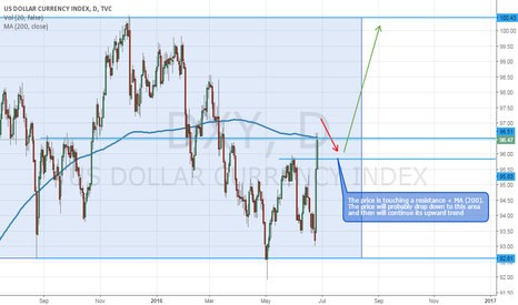 DXY: US Dollar Currency Index (DXY) - Waiting for a Consolidation