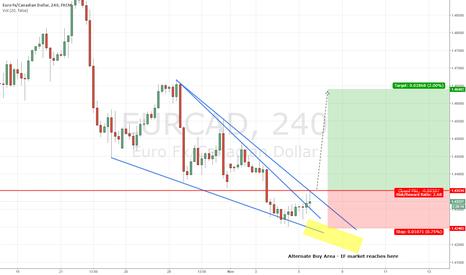EURCAD: EURCAD - Descending Wedge 4 Hour Chart - Pending Buy