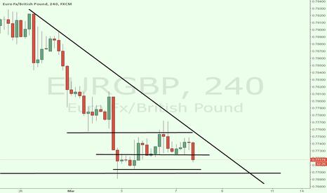 EURGBP: eurgbp short to 0.77055