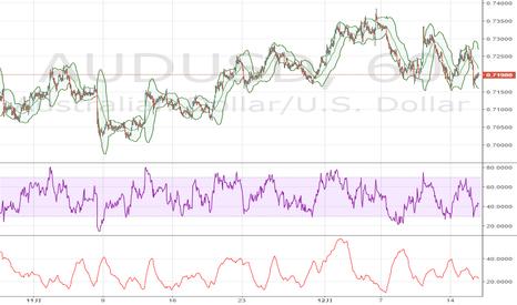 AUDUSD: 豪ドル / 米ドル、FOMC会合前に0.72へと向かう