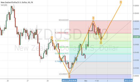 NZDUSD: NZD/USD , it is Time to buy with 5 Elliot Wave Target