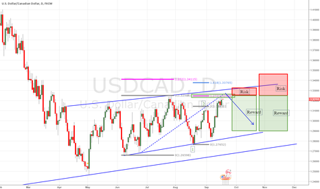 USDCAD: usdcad Short near top of channel