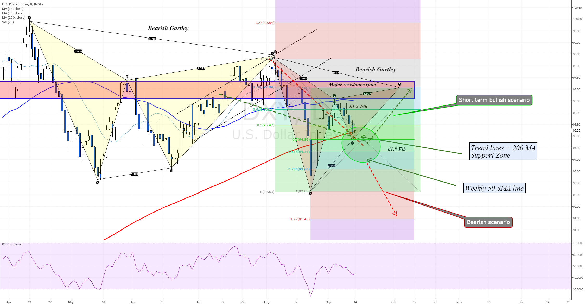 Does U.S dollar have power for one more bullish run?