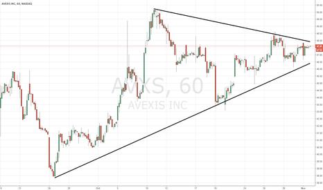 AVXS: AVXS hourly chart of interest...upside breakout?