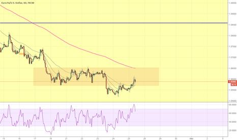 EURUSD: 1hr EUR/USD Short