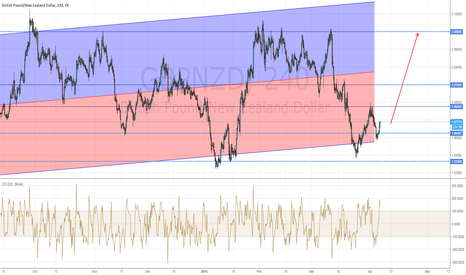 GBPNZD: Long at the bottom of the wide range