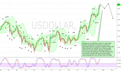 USDOLLAR: US Dollar Correction