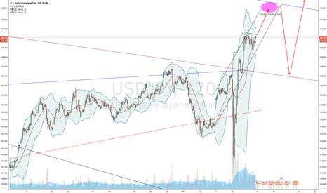 USDJPY: USD/JPY next resistance (Nikita FX )