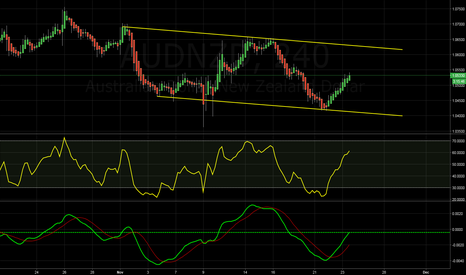 AUDNZD: Channel formed, looks to be heading up