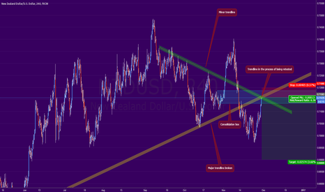NZDUSD: (NZDUSD) - 4HR - shorting with great R:R