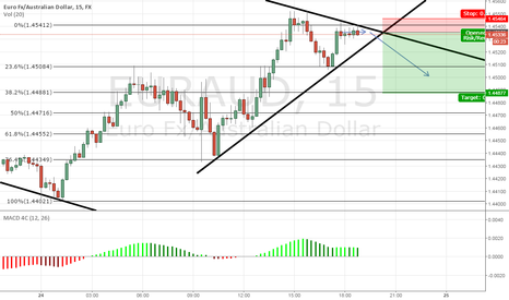 EURAUD: possible short opportunity EURAUD 15m