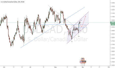 USDCAD: UCAD going long...
