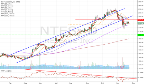 NTES: NTES - Upward channel breakdown, short from $228.93 to $200.33