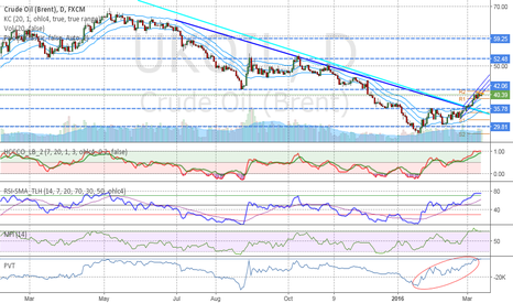 UKOIL: Brent doesn't follow the fundamental, why !