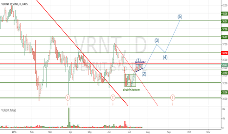 VRNT: VRNT Typical bulls' trend formation