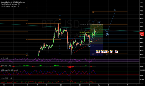 BTCUSD: BTC intraday/daily - bull - wave 3  - 448 then438 then 465