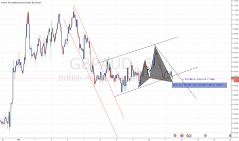 GBPAUD: BULLISH CYPHER !