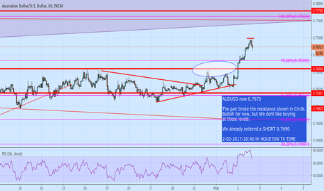 AUDUSD: pair is Bullish, but we are NOT buying the pair