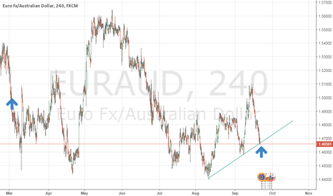 EURAUD: yes long time