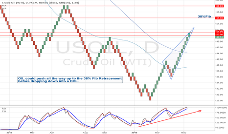 USOIL: OIL could push all the way up to the 38%Fib Retracement