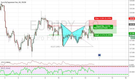 EURJPY: UPDATE EUR/JPY BAT PATTERN