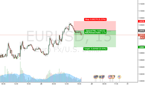 EURUSD: Shorting EUR according to Inclination points!