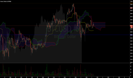 BTCUSD: 1 Hour Ichi looking Bearish as F*