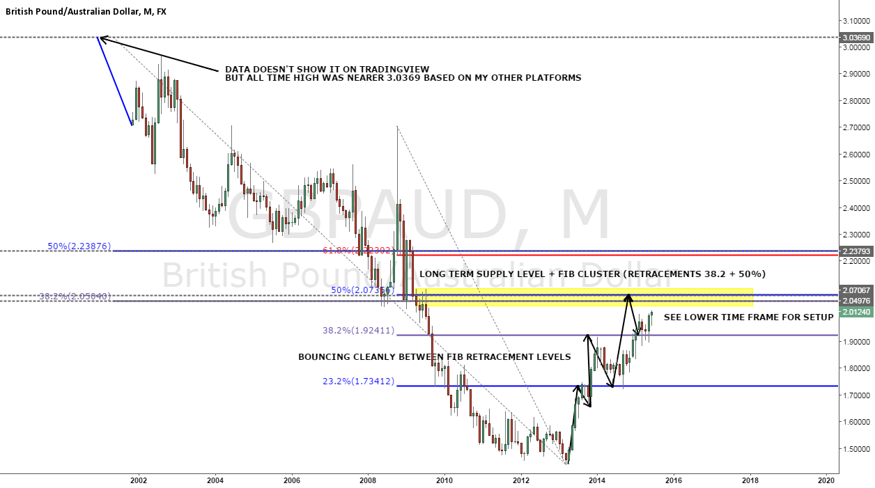 GBPAUD Monthly Key Levels