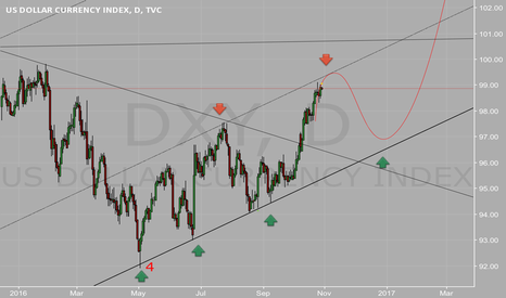 DXY: The way of dollar index